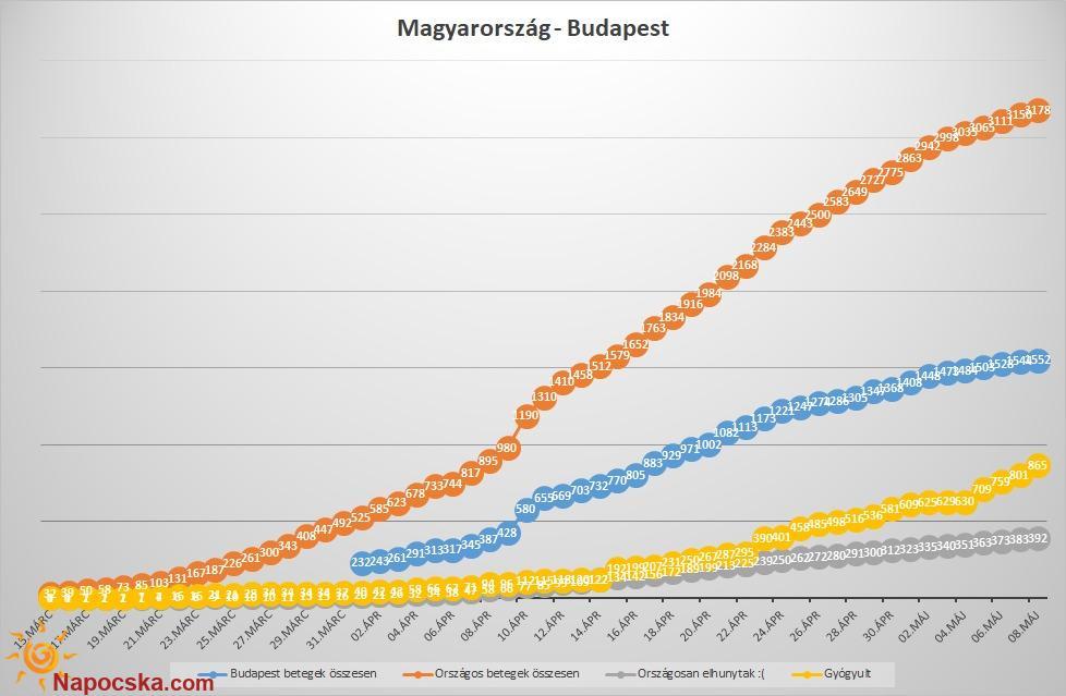 Magyarország - Budapest összesen adatok