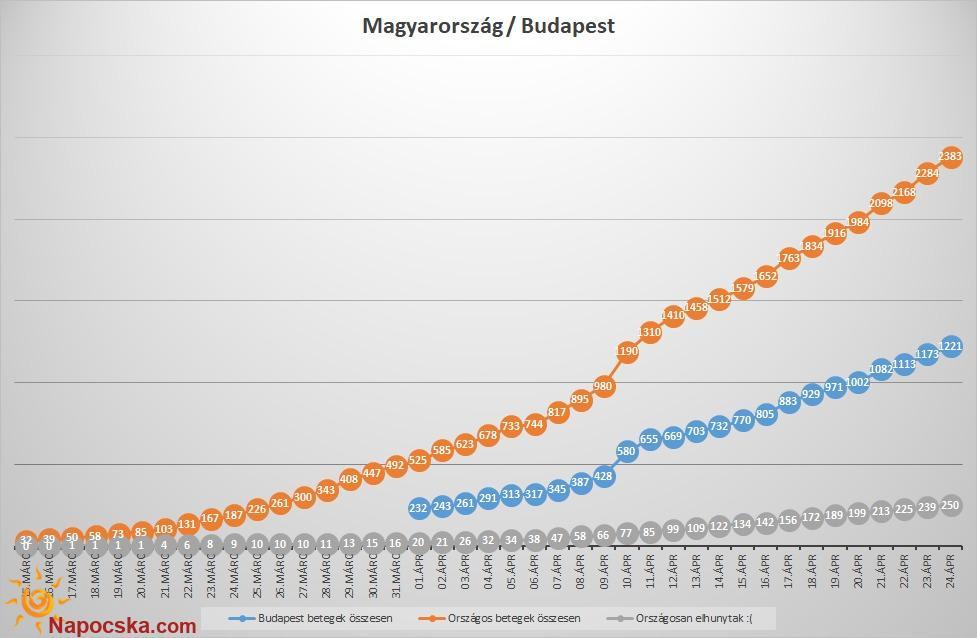 Magyarország - Budapest